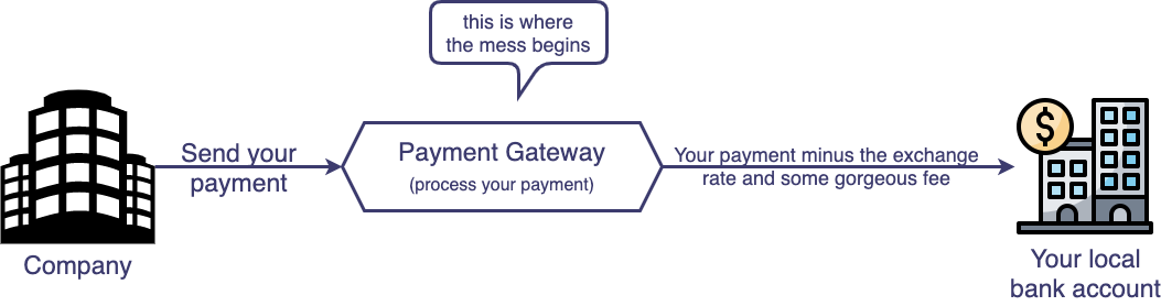 The payment process for brazilians working abroad as Legal Persons